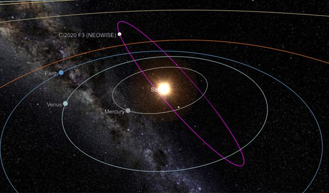 Orbita de Neowise. Foto: captura 3D The SkyLive